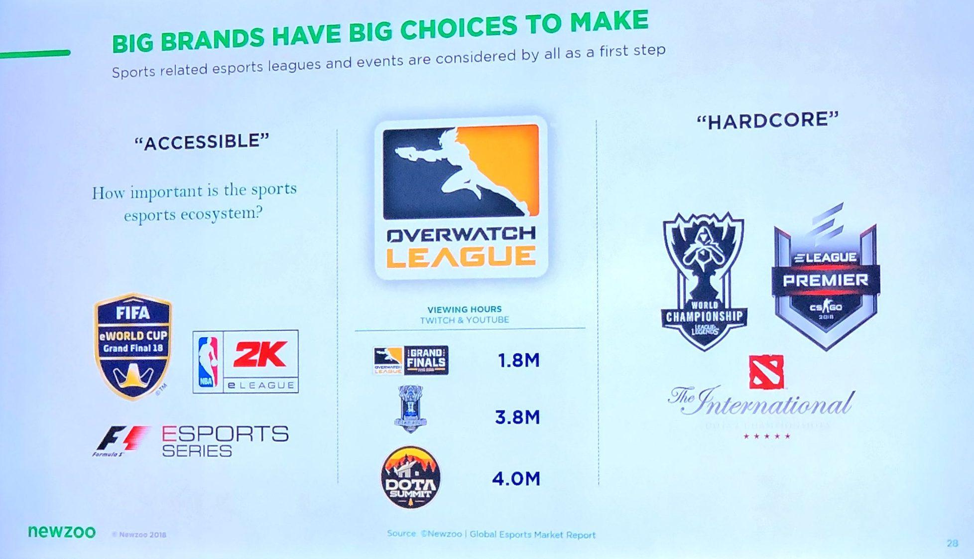 esports big brands