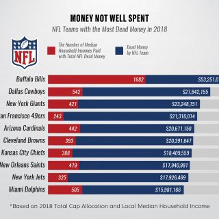 NFL Dead Money