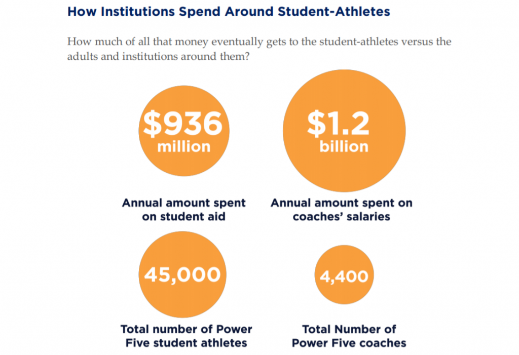 NCAA Spend around student-athletes