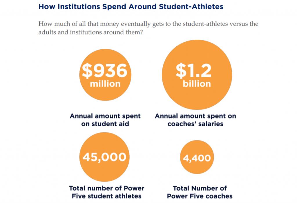 NCAA Spend around student-athletes